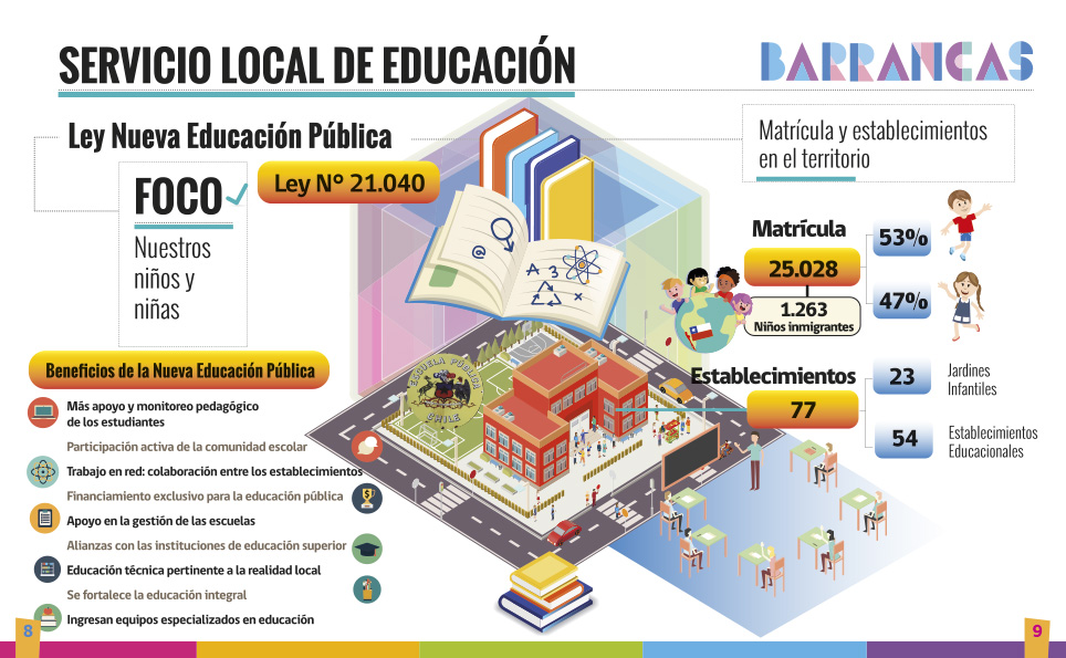 Diseño de la Revista del Servicio Local de Educación Barrancas